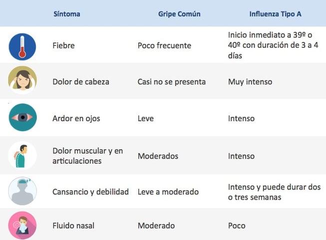 check_up_sintomas_influenza.jpg